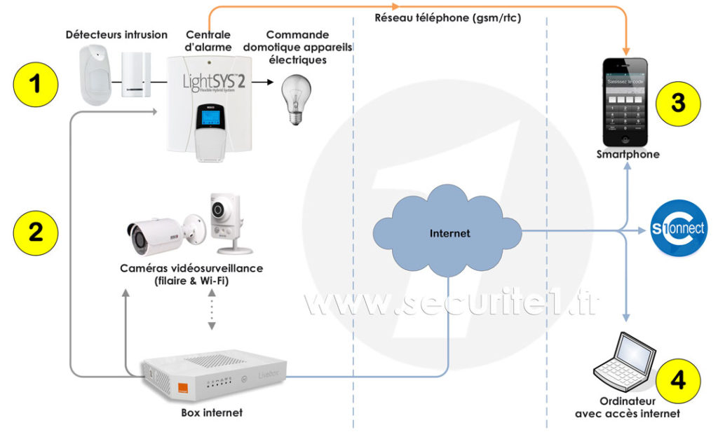 Service assistance à distance S1Connect pour alarme Risco LightSYS
